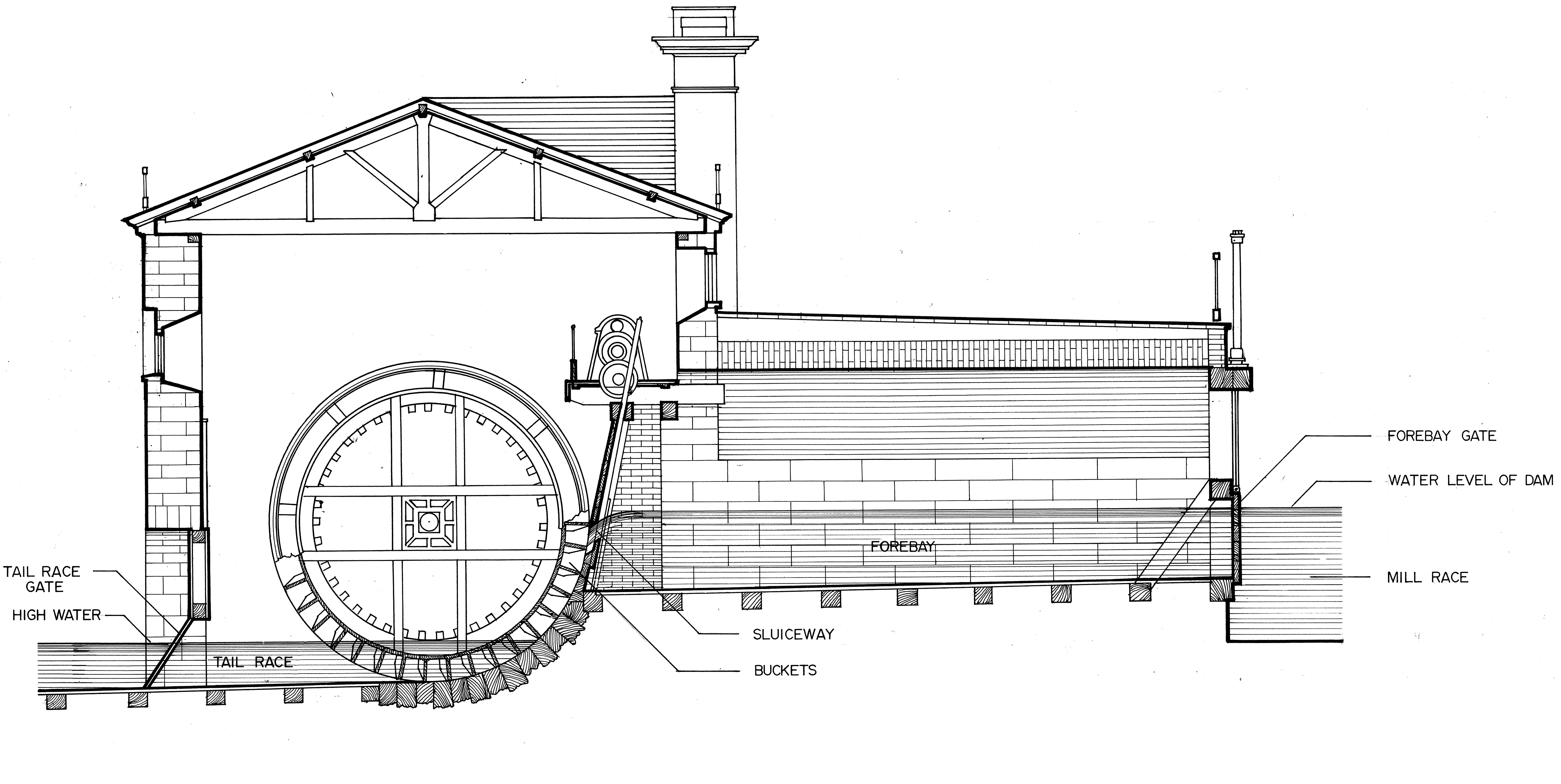 Fairmount Water Works Wheel Diagram