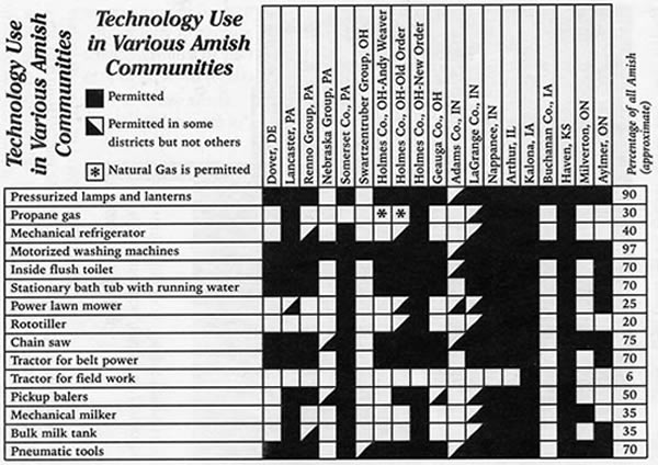 Chart of Amish Accepted Technology by Sect